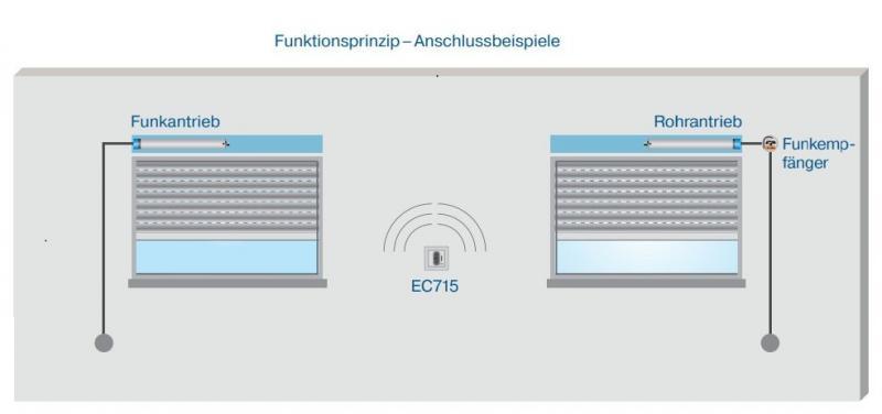 Becker - Centronic EasyControl EC715  5-Kanal Wandsender