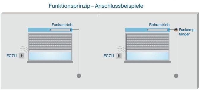 Becker - Centronic EasyControl EC711  1-Kanal Wandsender